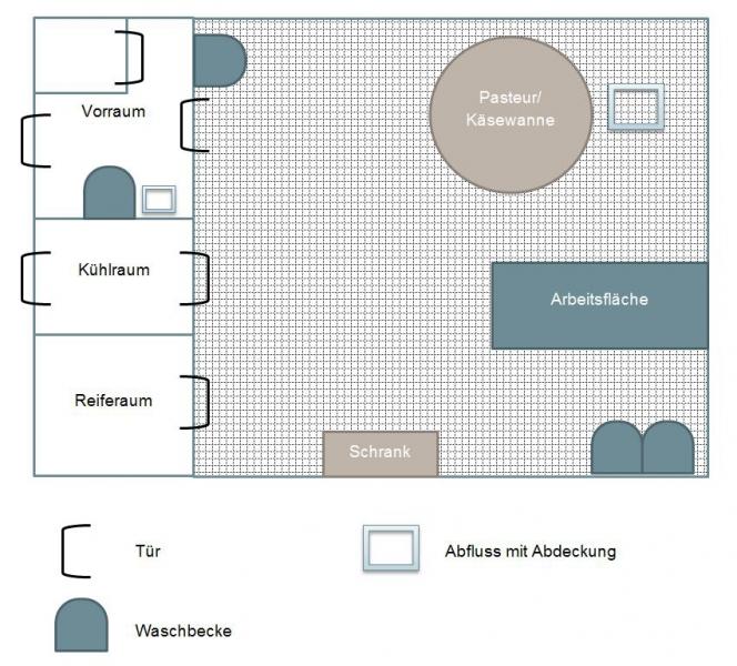 Beispiel Milchverarbeitungsraum