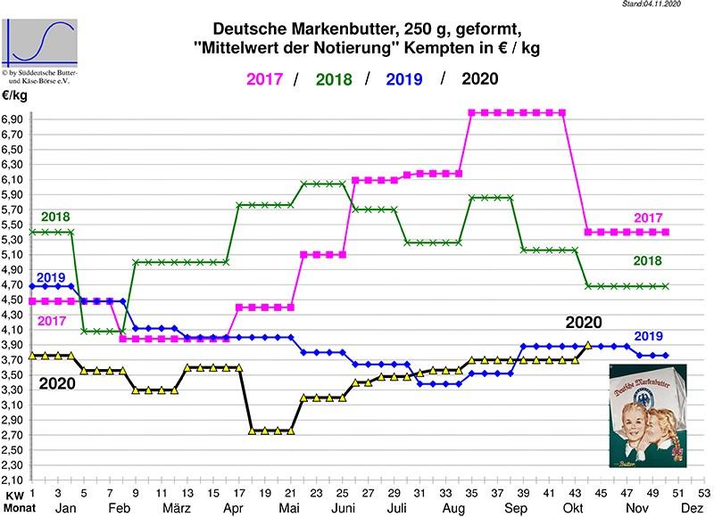 Marktbericht vom 04.11.2020