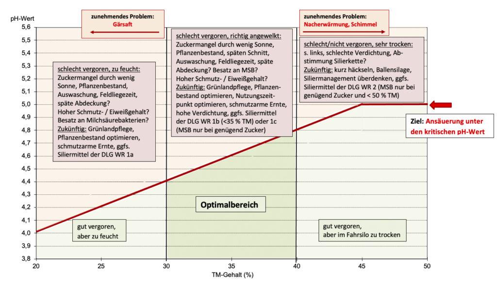 Grafik Silage Milchpur Trockenmassegehalt