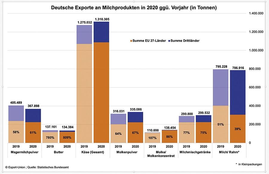 Deutscher Käse setzt seine  Erfolgsgeschichte fort